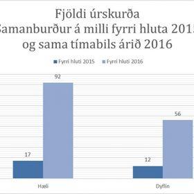 Tölfræði Kærunefndar útlendingamála 1. júlí 2016